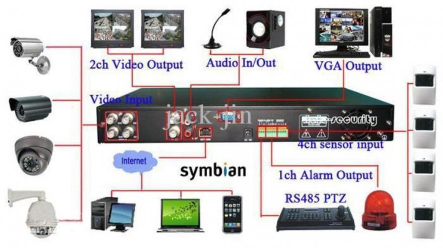 CCTV & Security Lock door